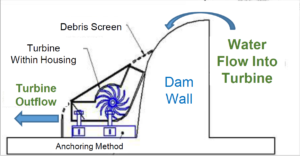 A diagram illustrates kW River's hydroelectric turbines.